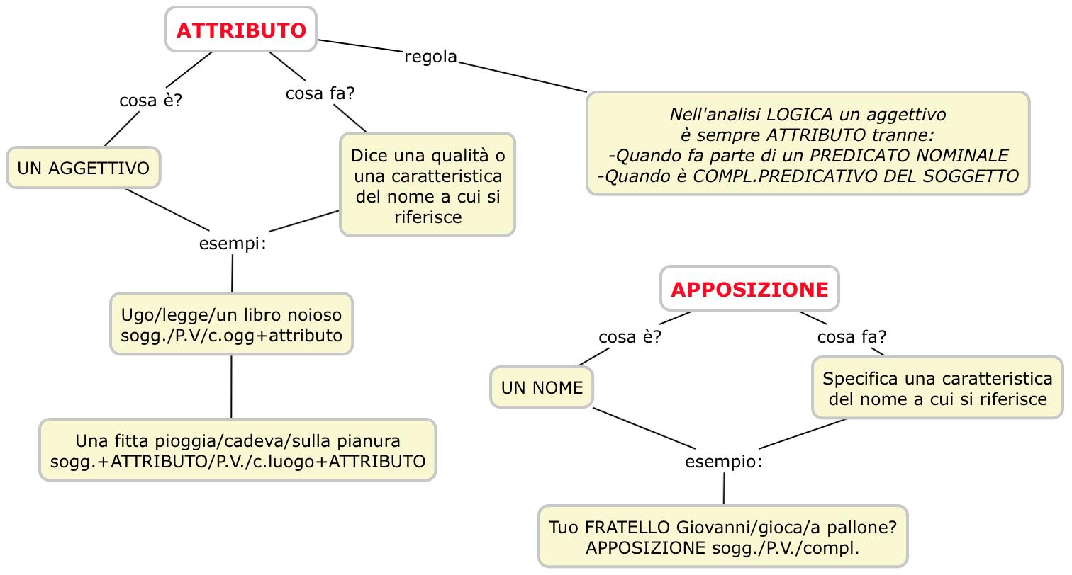 Attributo-Apposizione