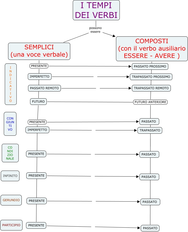 semplice e complesso