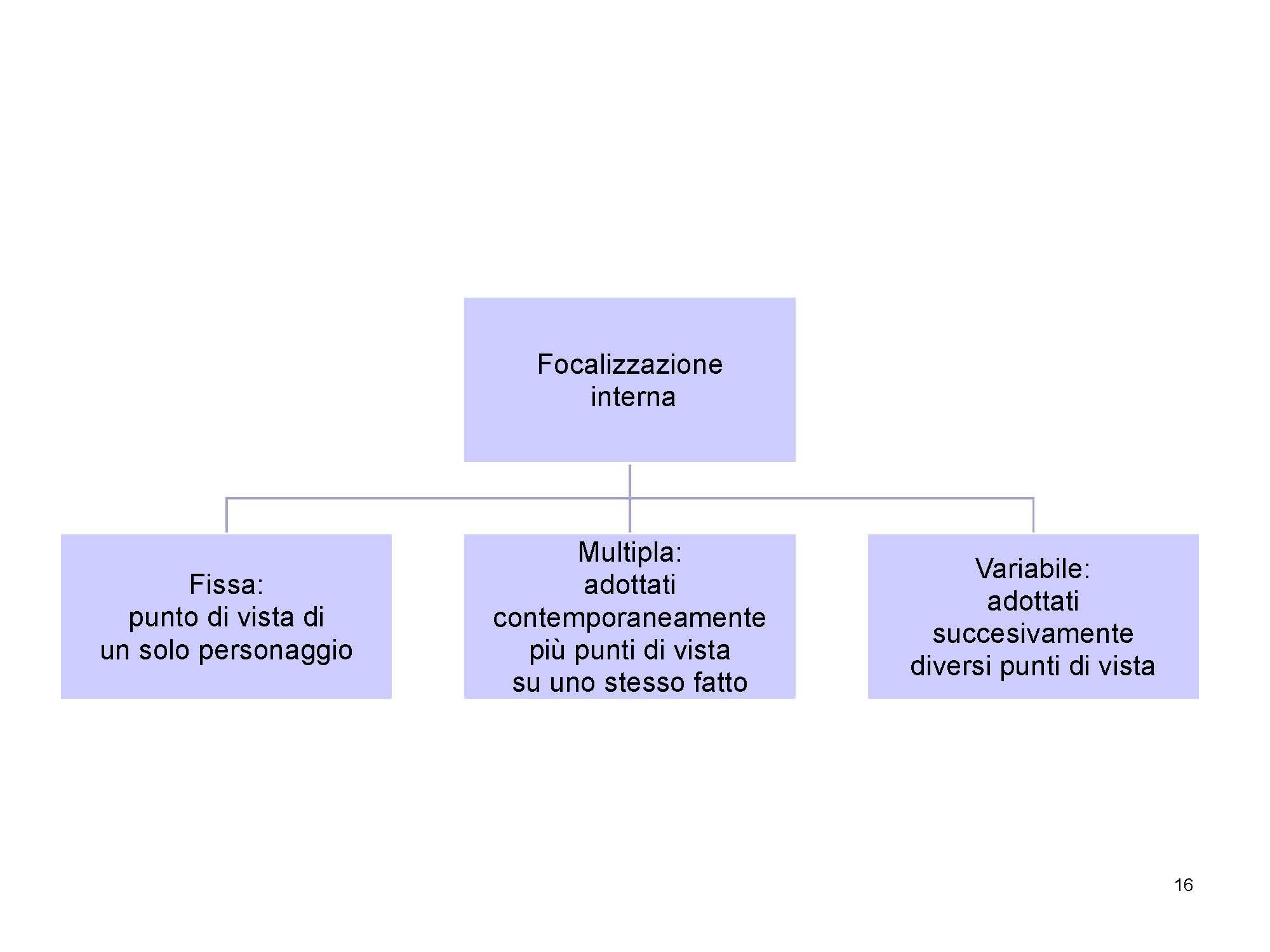 Focalizzazione interna 2