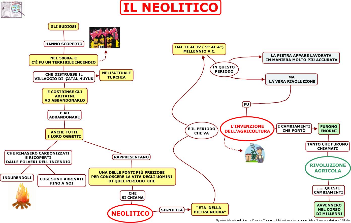 La rivoluzione neolitica
