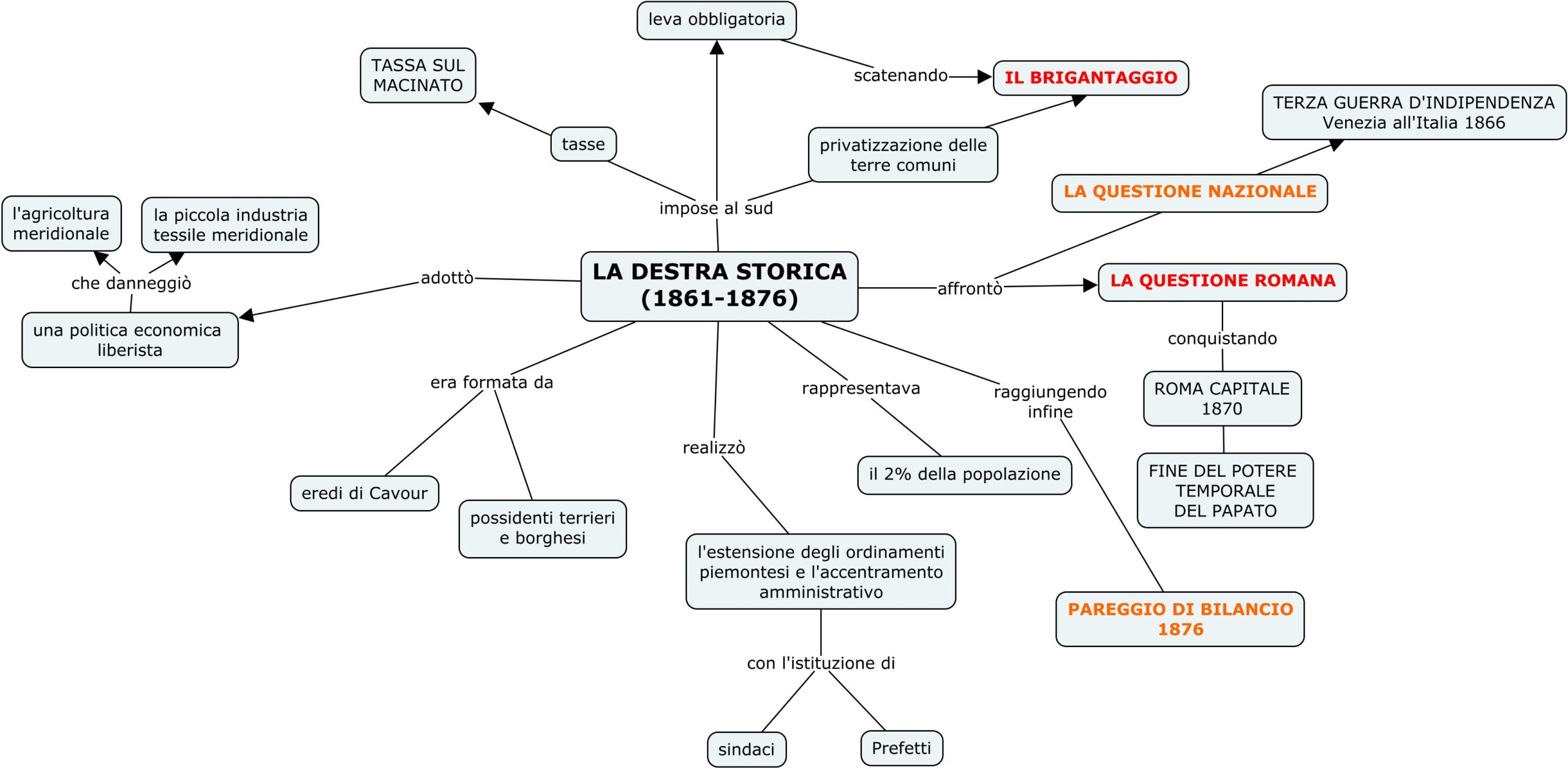 DESTRA STORICA