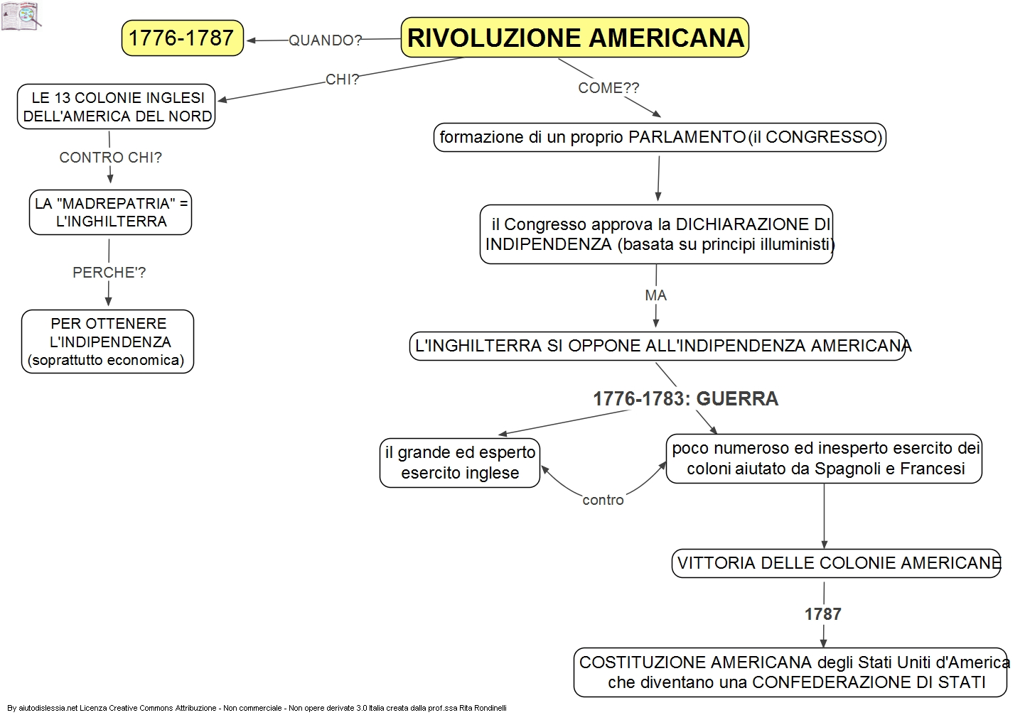 rivoluzione americana mappa concettuale