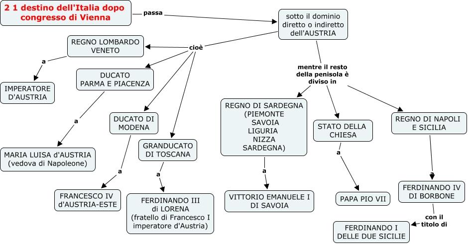 2.1 ITALIA DOPO CONGRESSO DI VIENNA.cmap